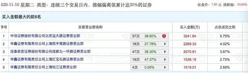 创业板是指下跌周期活跃的股票!风格改变?(附MSCI中国a股指数调整列表)