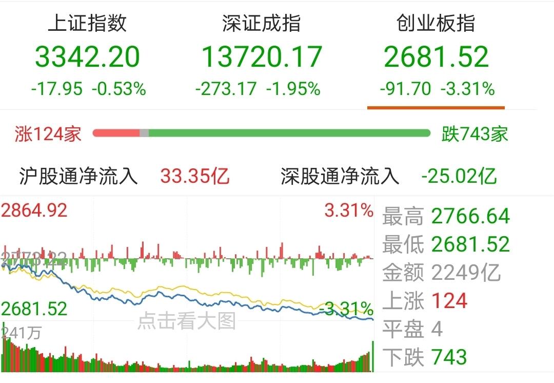 A股三大指数今日集体收跌 煤炭、钢铁和地产等主题基金估值小幅上涨