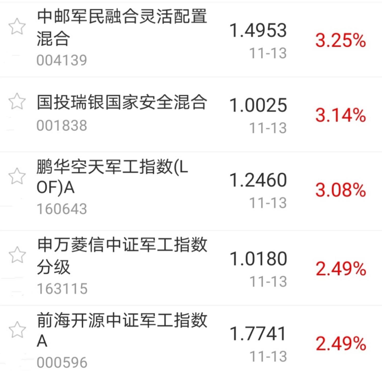 【今日盘点】A股三大指数涨跌不一,军工主题基金涨幅居前;白酒板块重挫,A股能否苏醒?