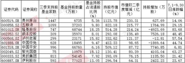 公募基金三季度整体小幅增仓_但调仓活跃(附表)