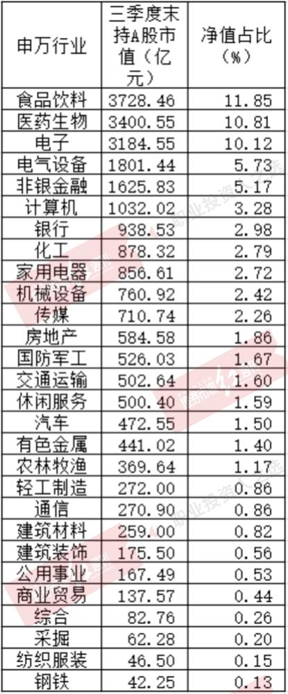 公募基金三季度整体小幅增仓 但调仓活跃(附表)