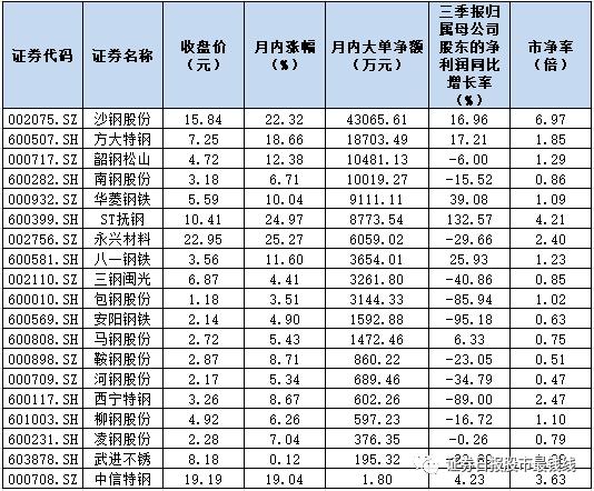 """《【无极2娱乐注册官网】顺周期概念""""蹿红"""" 钢铁板块月内涨11.83% 机构详解走强背后六大核心驱动力》"""