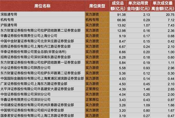 券商营业部龙虎榜一周战绩:实力游资成交占比超四成 三大行业最受青睐
