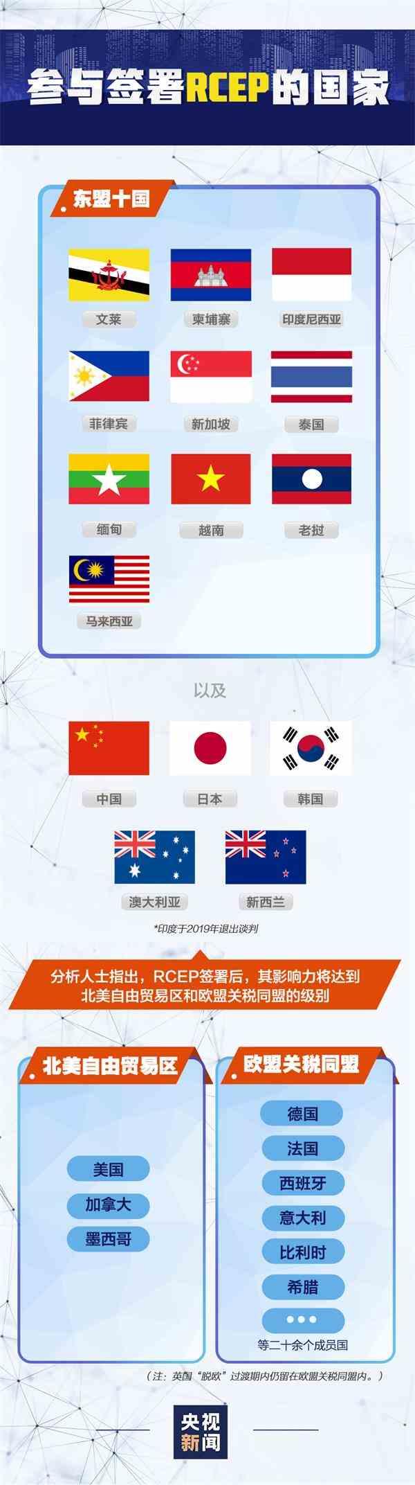 超90%商品将零关税!中国加入全球最大自贸区 对A股和商品市场有何影响?