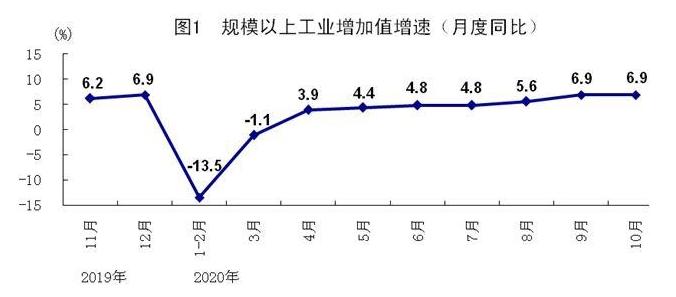 统计局发言人:中国第四季度经济增长将比第三季度进一步加快