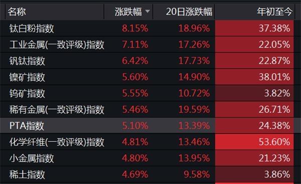 顺周期概念股迎来爆发!9股已经涨了8天,大部分牛股都延续了涨停(附名单)