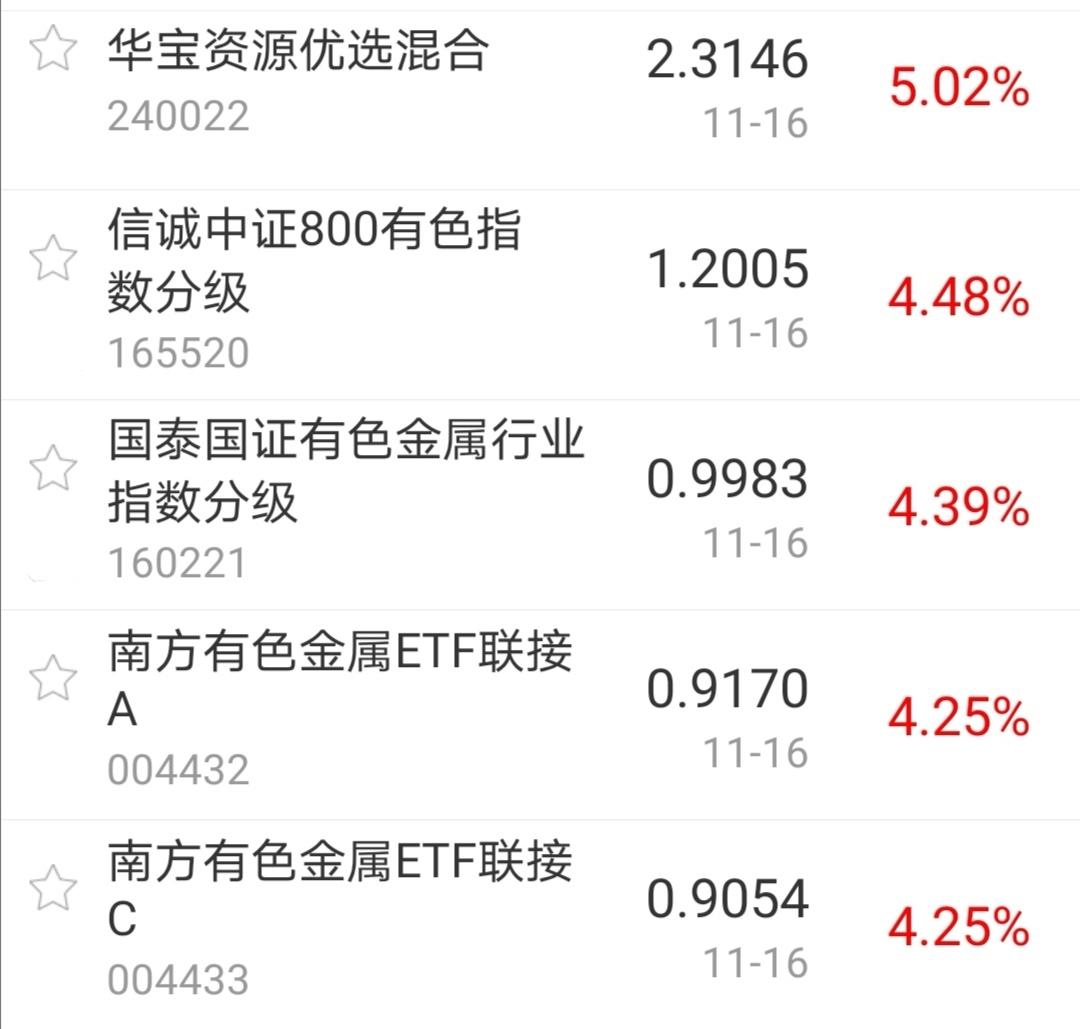 【今日盘点】沪指涨逾1%,有色主题基金涨幅居前;周期股成市场新主线,后市会怎么表现?