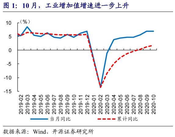 """开源证券赵伟:10月经济释放的""""信号""""?"""