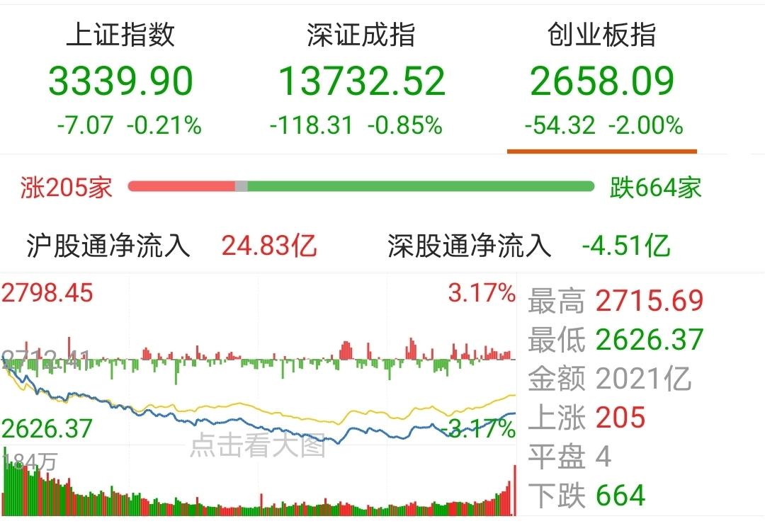 【今日盘点】创业板指收跌2%,医药主题基金跌幅居前;市场陷入拉锯战,A股为何牛不起来?
