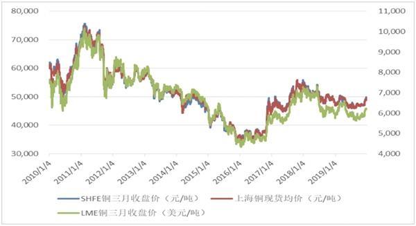 铜价格机制
