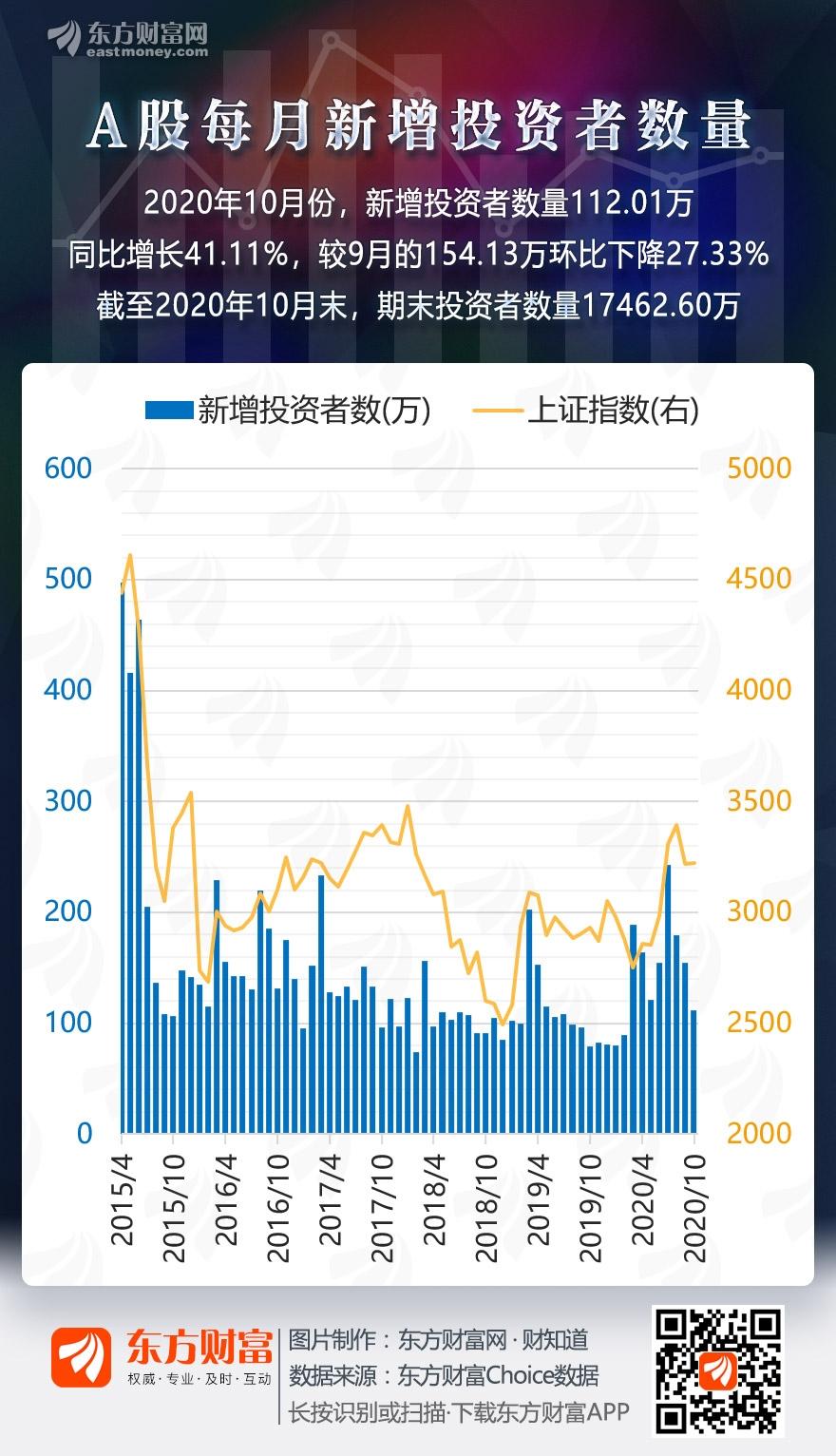 图说:A股10月新增投资者112.01万_同比增长41.11%