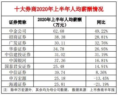 金融圈炸锅!六大券商集体涨薪?固定薪水涨30%_应届生月薪3.6万?
