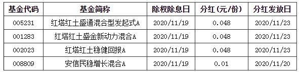 """基金早班车:A股4个月盘局待解!机构指点迷津_""""长牛""""驱动因素仍在"""