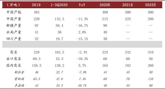 2021年CICC硅产业链展望:为什么我们更乐观?