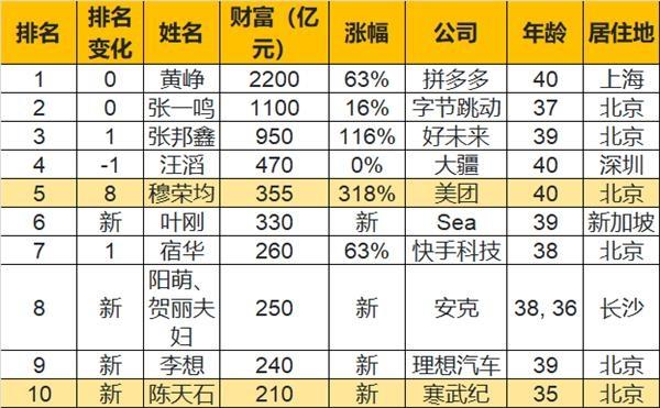 中国最成功的80后:净资产2200亿,每天净增2亿!张一鸣只能排在第二