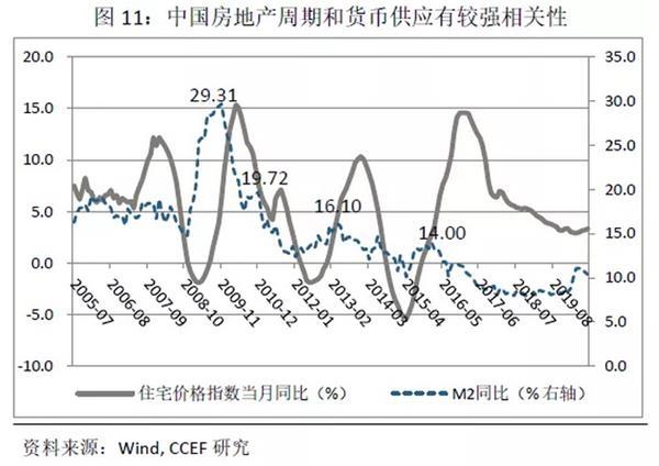 林采宜:中国住宅房地产的繁荣能持续多久?