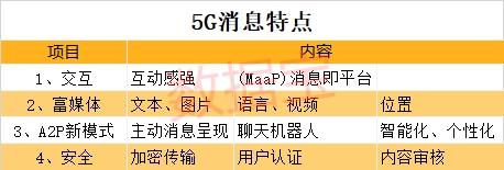 全球首个5G消息平台正式发布
