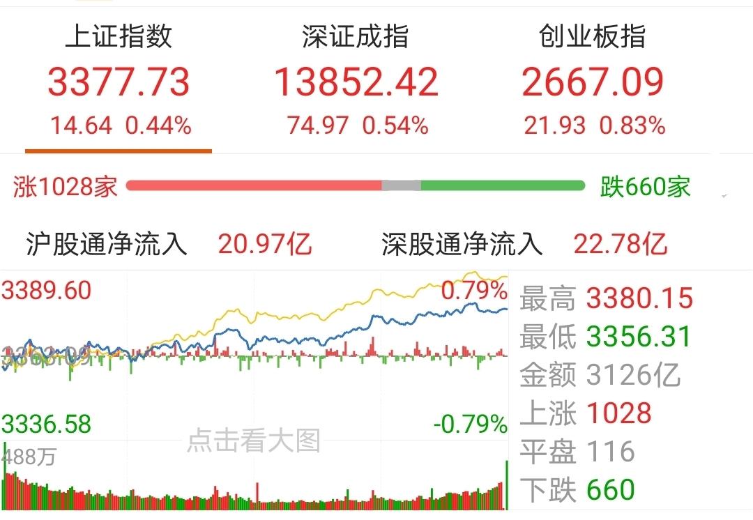 11月20日沪指三连阳、创业板指涨近1% 消费等主题基金估值涨幅居前