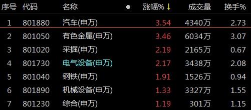 《【超越平台官网】复盘66涨停股:汽车白酒涨停潮 南方轴承4连板》