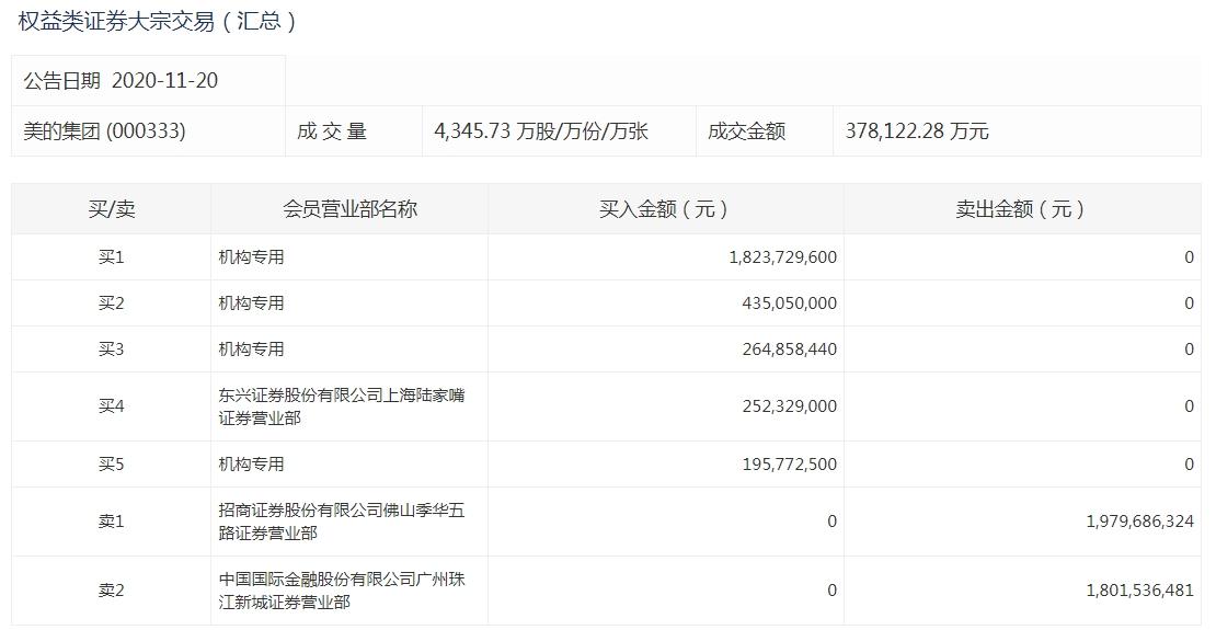 《【超越公司】美的集团现23笔折价大宗交易 机构买入30.89亿元》