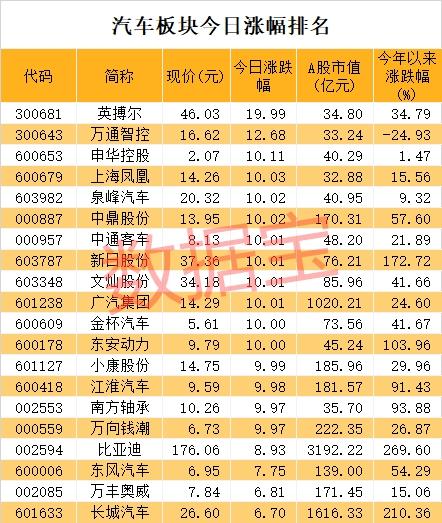 《【超越平台网】华晨集团刚刚宣布破产重整 旗下股票直线涨停!比茅台还牛的2年9倍股竟是它》