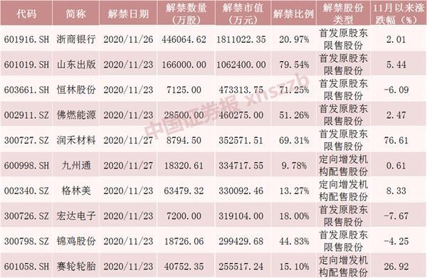 股票解禁后大涨的例子
