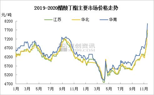 原料发力 醋酸丁酯价格冲至两年高点
