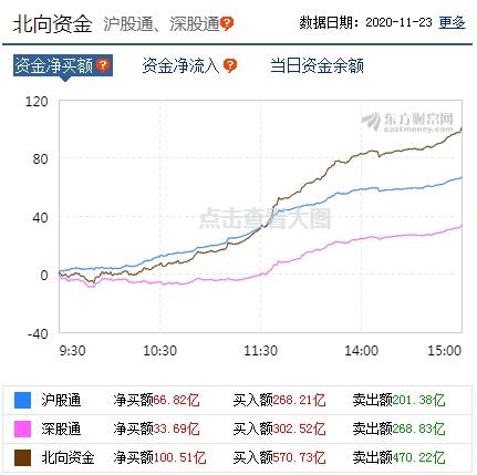 《【迅达平台网】沪指收复3400点:煤炭股领涨 北向资金净买入百亿》