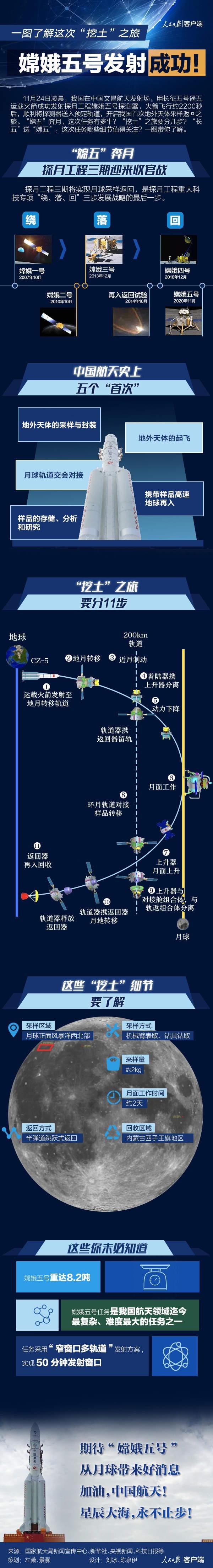 """嫦娥五号发射成功!这次""""挖掘""""之旅的照片"""