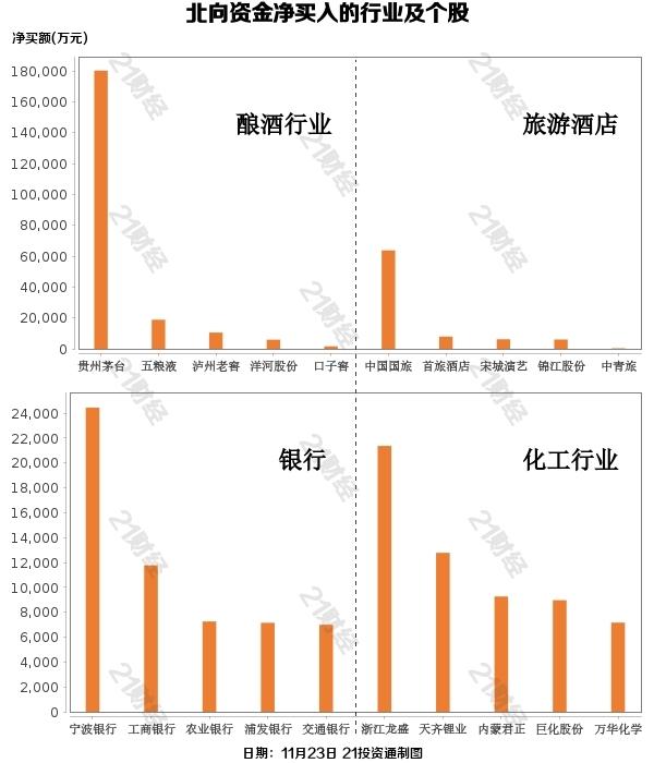 北向资金扫货A股上百亿元 大幅增持酿酒行业(附股)