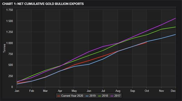 瑞士10月黄金出口锐减15% 创下自2月份以来月度黄金出口新低