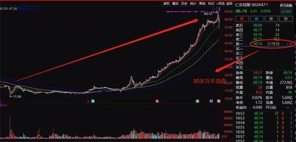 《【超越代理平台】19万股民懵了!300亿大牛股突然闪崩连续跌停 发生了什么?》