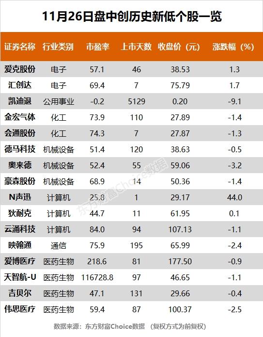 《【超越公司】三大指数全天震荡 晨曦航空、兴业银行等12股创历史新高》