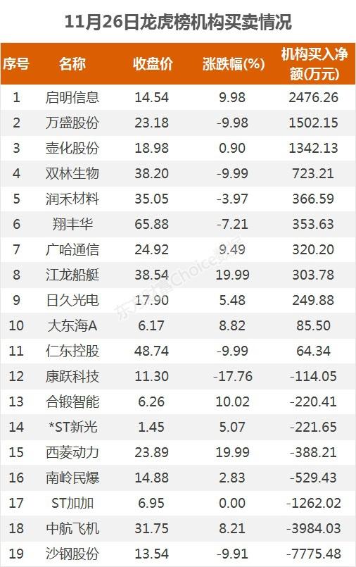《【超越平台网站】龙虎榜:1.23亿资金抢筹江龙船艇 机构净买这11股》