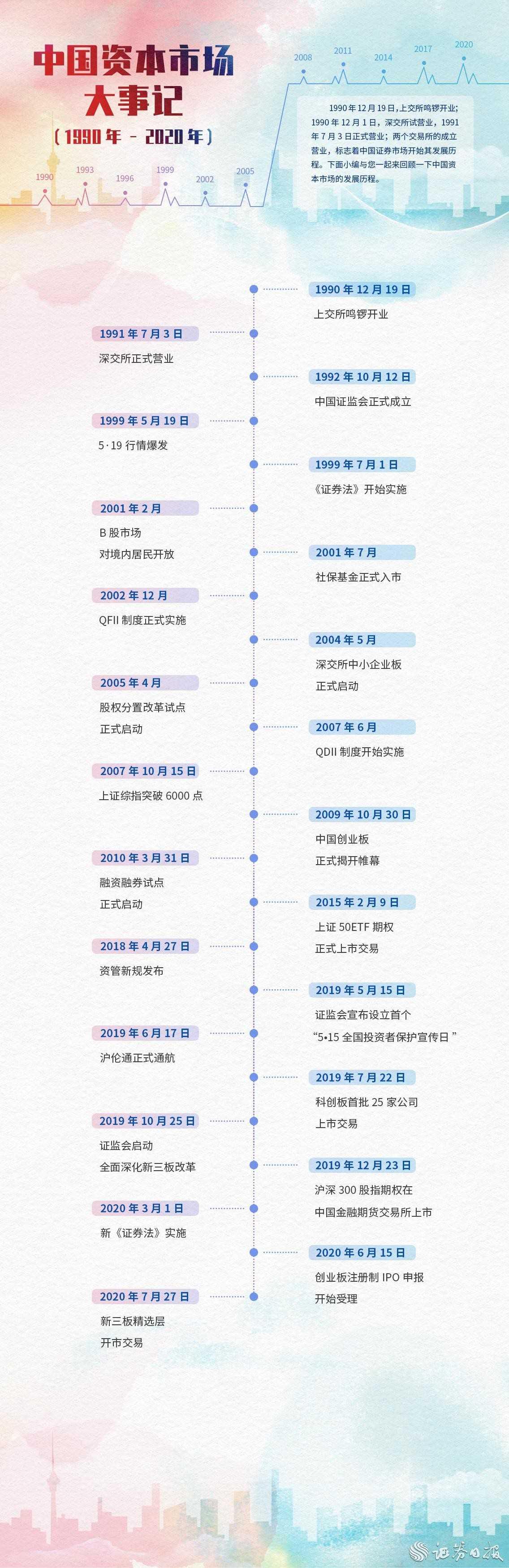 中国资本市场大事记(1990-2020)