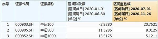 《【煜星娱乐登陆官方】上午盘面透露重要信号:市场风格又变了!》