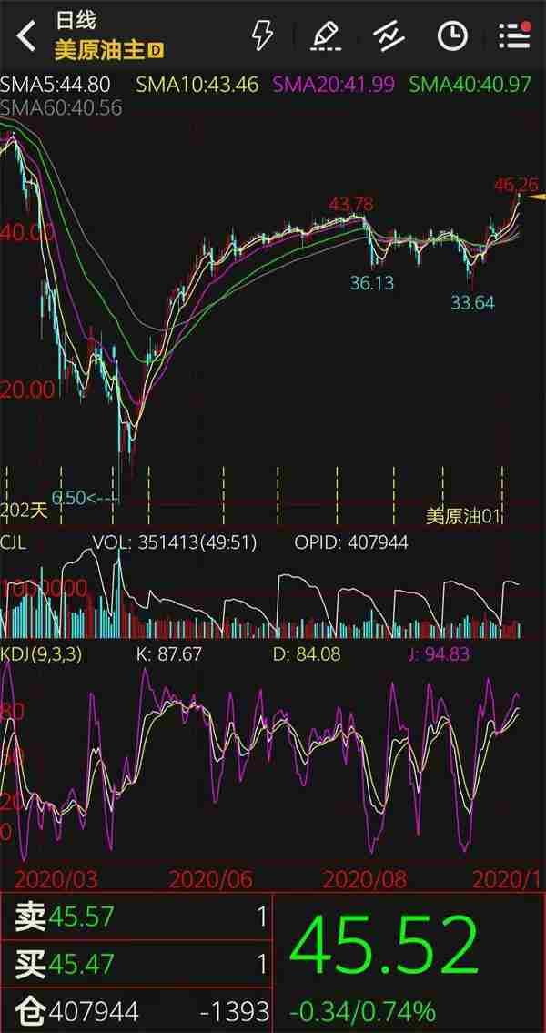 《【万和城娱乐怎么代理】原油涨、黄金跌、金油比下降 全球市场风险情绪回升》