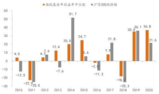 李迅雷:公募基金超高业绩能否持续 兼谈明年市场特征图3