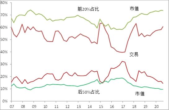 李迅雷:公募基金超高业绩能否持续 兼谈明年市场特征图2