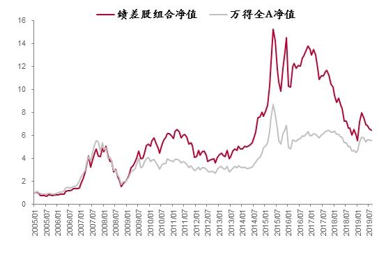 李迅雷:公募基金超高业绩能否持续 兼谈明年市场特征图1