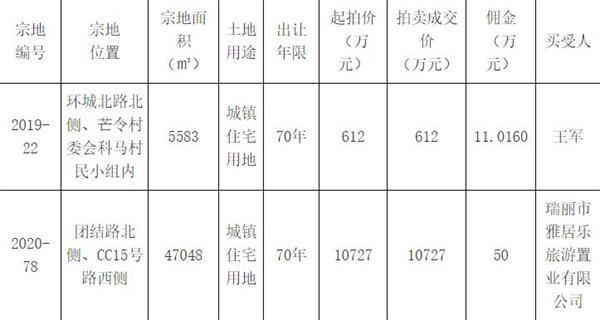 雅居樂1.07億元競得云南瑞麗市1宗住宅用地-中國網地產