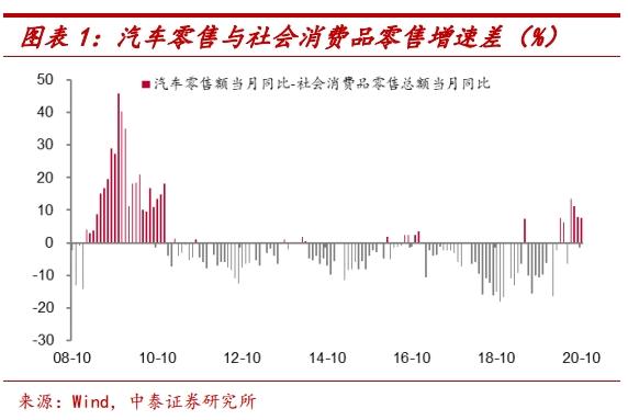 中泰证券的李迅雷:为什么汽车消费增长迅速?会持续多久?