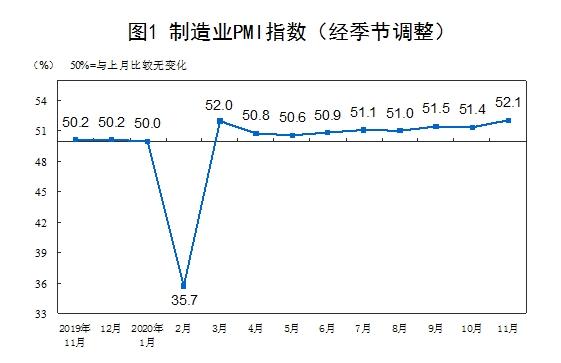 统计局:11月官方制造业PMI为52.1% 连续9个月位于临界点以上