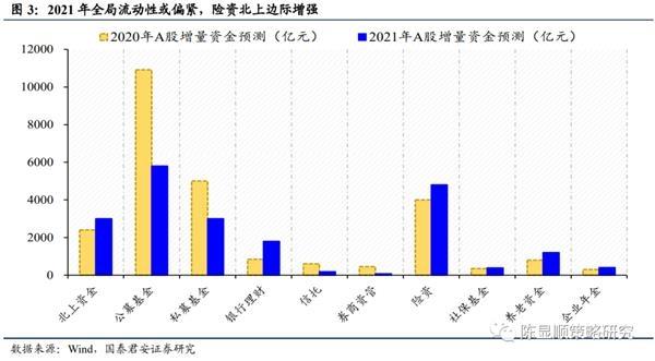 国泰君安年度策略展望:2021年上半年投资的三朵金花图3