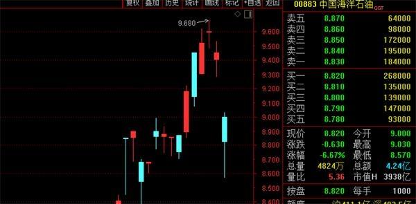 这些股票一头扎进大金融集体跑路了!北上购买70亿