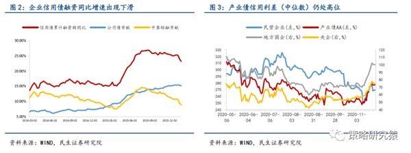 民生策略:周期不宜追涨 布局春季行情图3