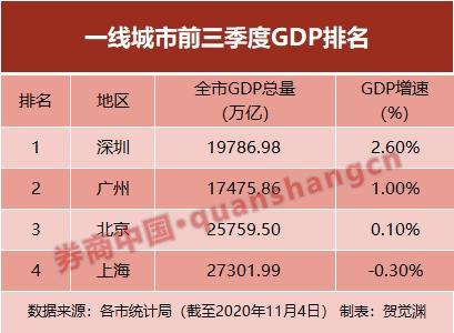 一季度深圳gdp增长率_南山划重点!2021一季度开门红,GDP增长20.1%!国家点名,又有大...