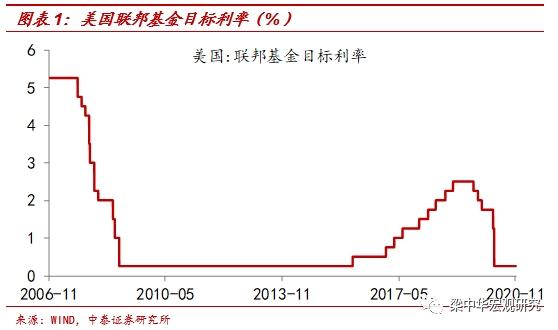 中泰宏观:货币超发继续 11月美联储议息会议点评