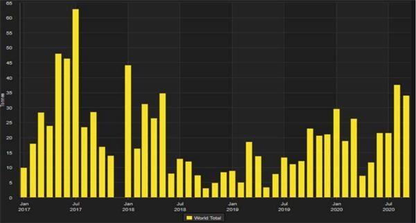 土耳其9月黄金进口量再次激增 年初至今进口量为209吨