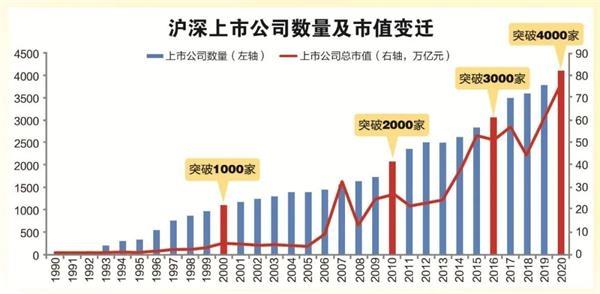 世界第二个30年a股总市值融资超过15万亿元,分红超过10万亿元